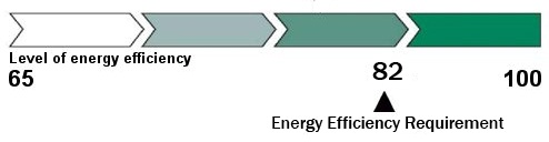 Energy Brochure Scale