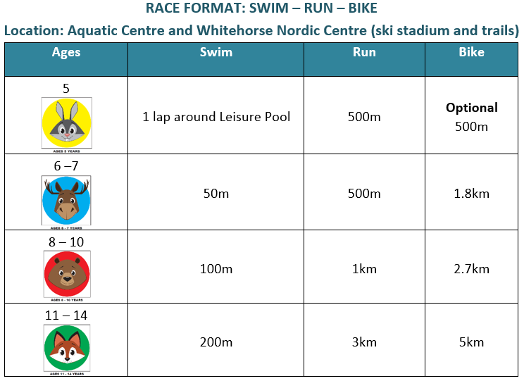 Triathlon Race Format 2018