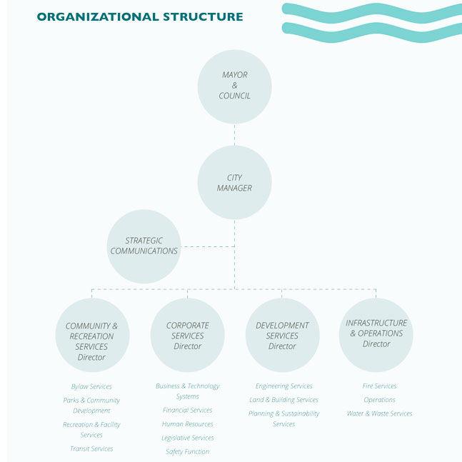 Organization Chart updated October 2020