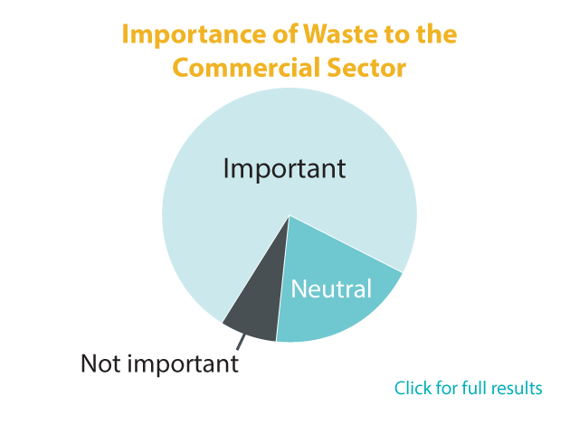 how-important-is-waste-chart