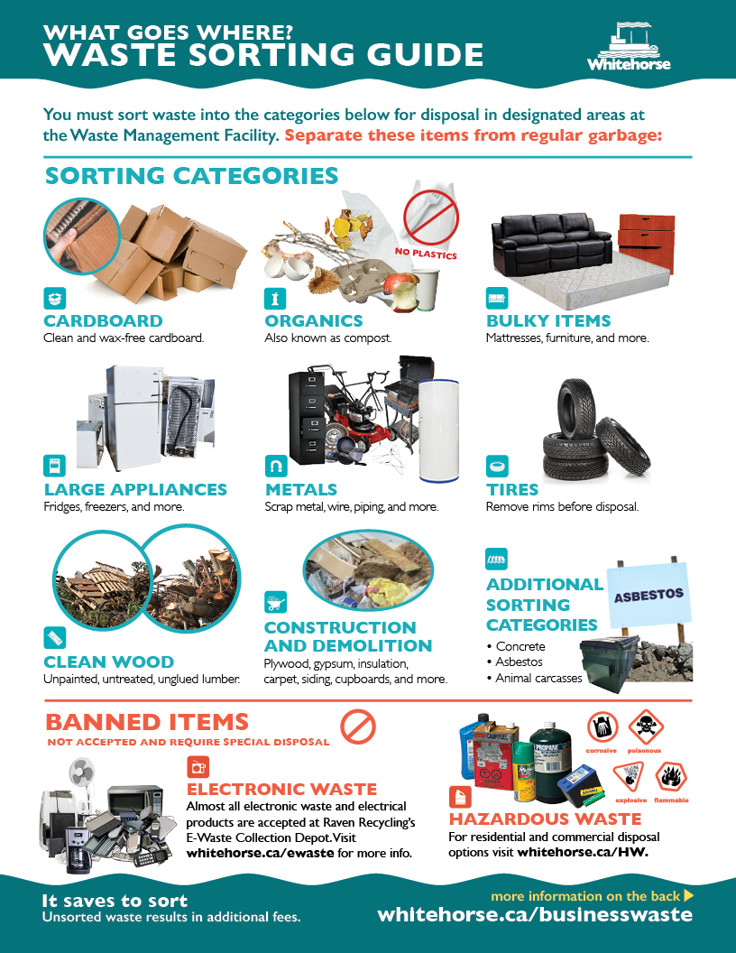 Waste Sorting Guide 1 of 2